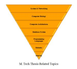 M tech thesis topics in computer science using matlab